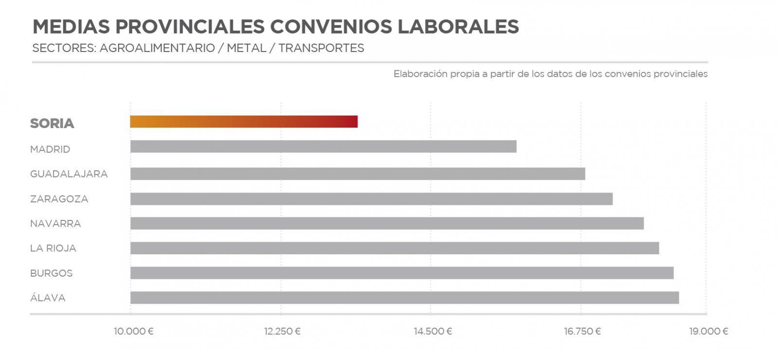 Competitividad salarial
